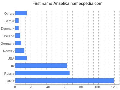 Given name Anzelika