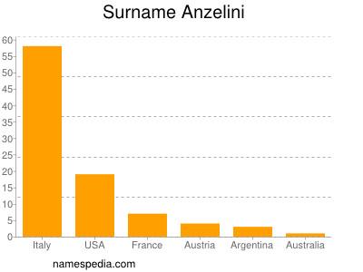 Surname Anzelini