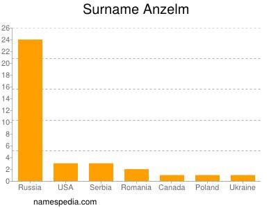 Surname Anzelm