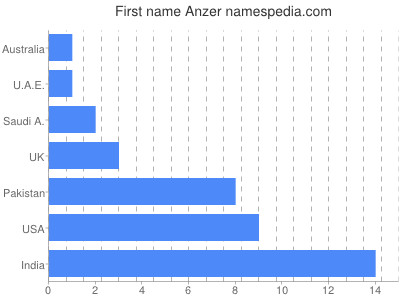 Given name Anzer