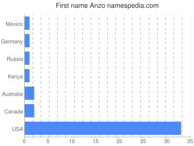 Given name Anzo