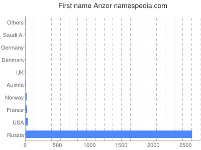 Given name Anzor