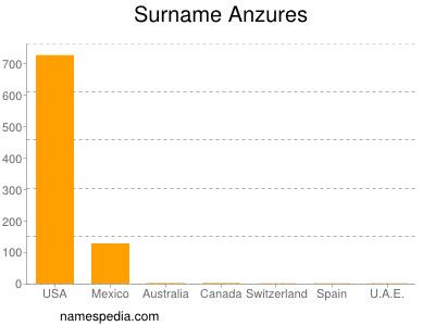 Surname Anzures
