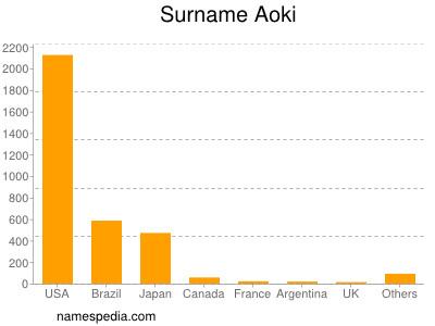 Surname Aoki