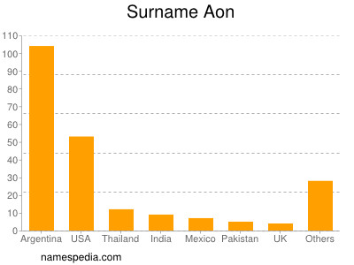 Surname Aon