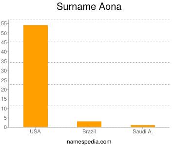 Surname Aona