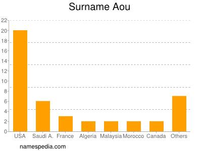 Surname Aou