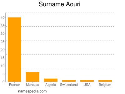 Surname Aouri