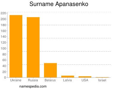 Surname Apanasenko