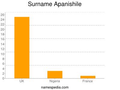 Surname Apanishile