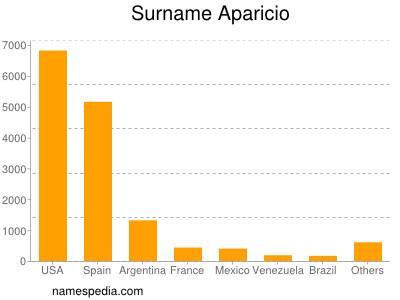 Surname Aparicio