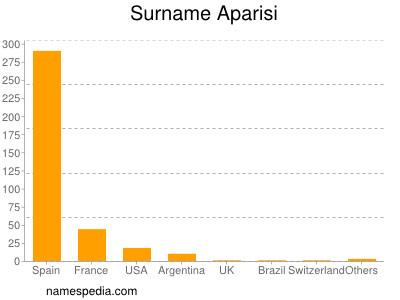 Surname Aparisi