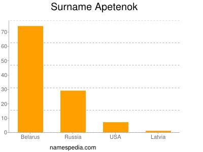 Surname Apetenok