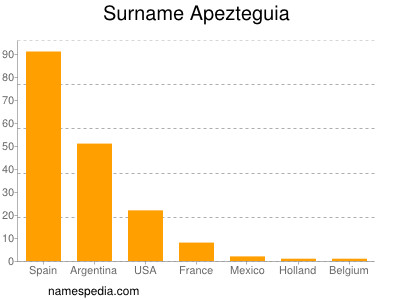Surname Apezteguia