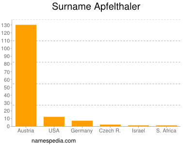 Surname Apfelthaler