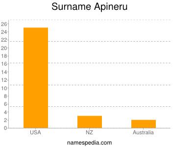 Surname Apineru
