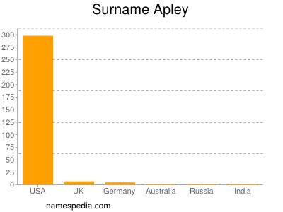Surname Apley