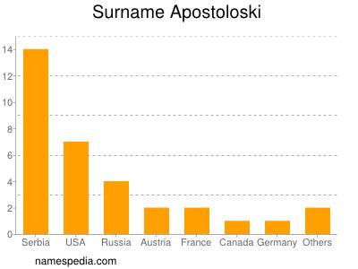 Surname Apostoloski