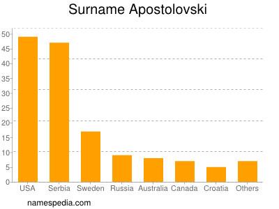 Surname Apostolovski