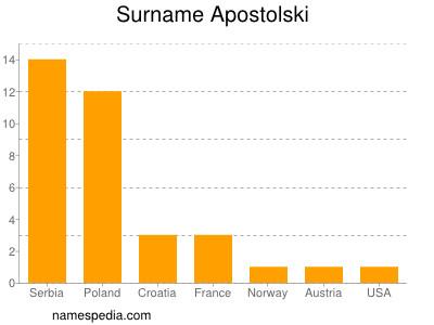 Surname Apostolski
