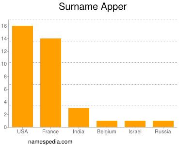Surname Apper