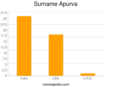 Surname Apurva