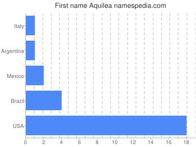 Given name Aquilea