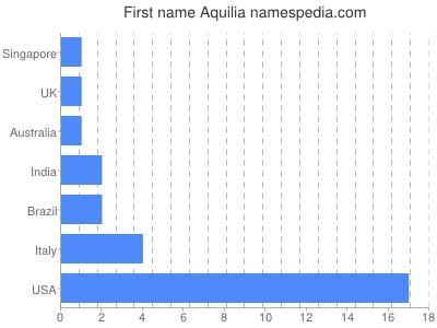 Given name Aquilia