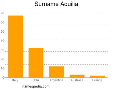 Surname Aquilia