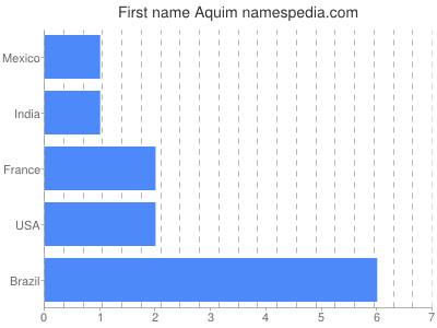 Given name Aquim