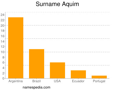 Surname Aquim