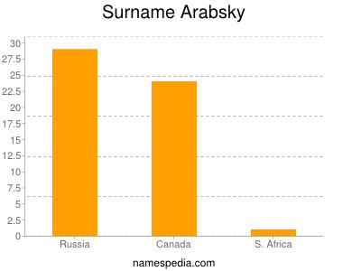 Surname Arabsky
