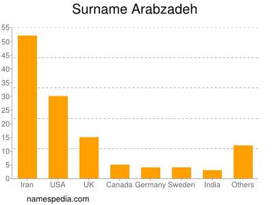 Surname Arabzadeh