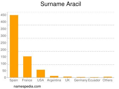 Surname Aracil