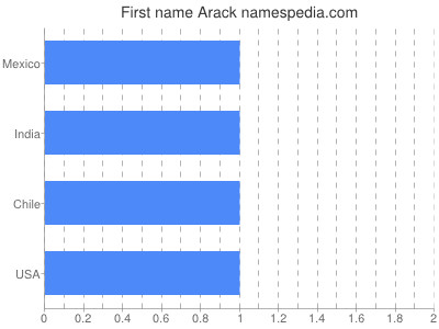 Given name Arack