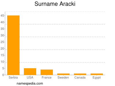 Surname Aracki