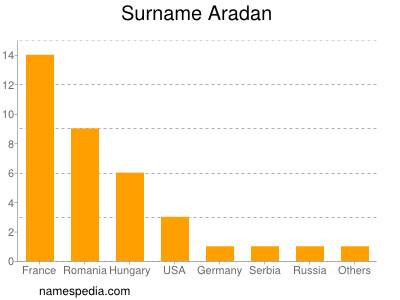 Surname Aradan