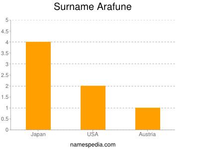 Surname Arafune
