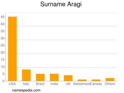 Surname Aragi