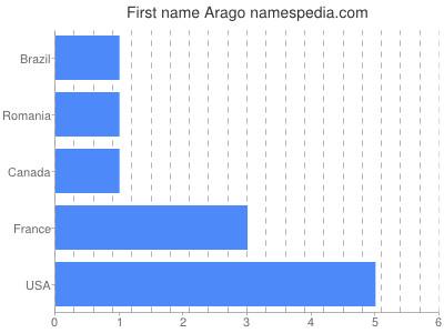 Given name Arago