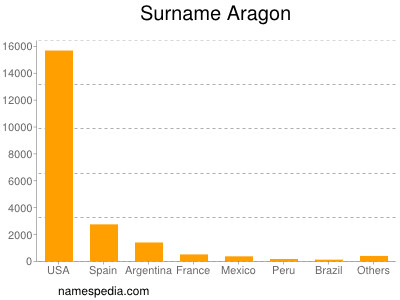 Surname Aragon