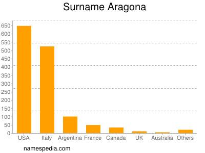 Surname Aragona
