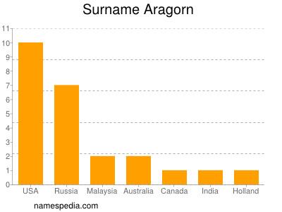Surname Aragorn