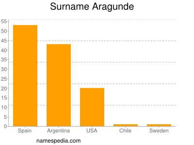 Surname Aragunde