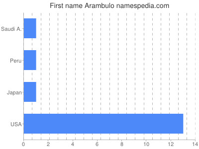 Given name Arambulo