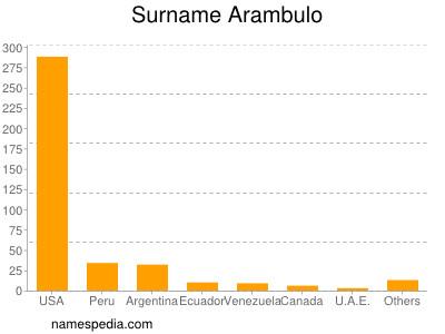 Surname Arambulo