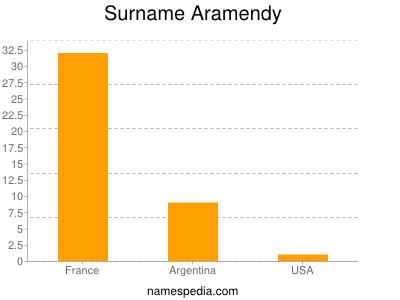 Surname Aramendy