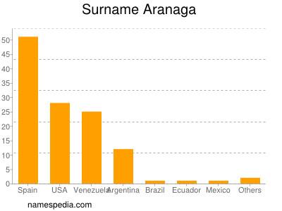 Surname Aranaga
