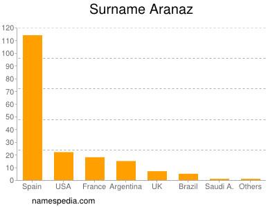 Surname Aranaz