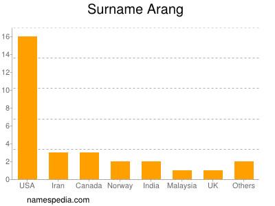 Surname Arang